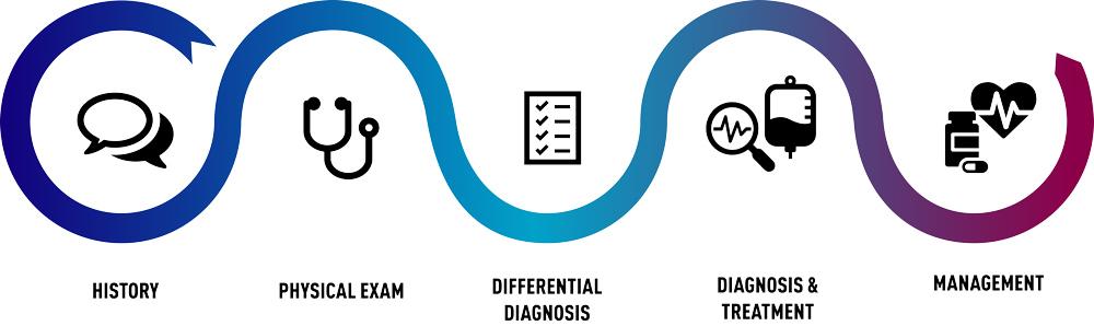 Aquifer Case Patient Encounter Experience